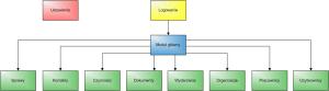 Ilustracja 1.1: Moduły aplikacji